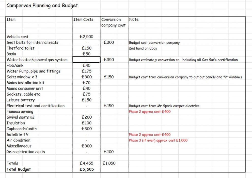renovation budget plan